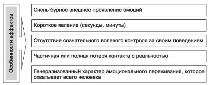 pervichnyj-affekt