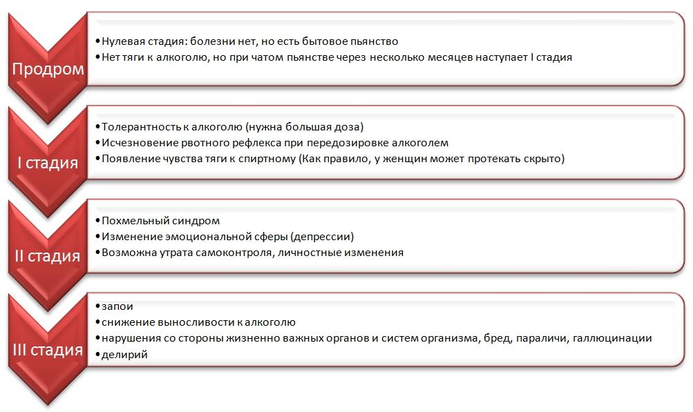 stadii-alkogolizma-u-muzhchin-tablitsa