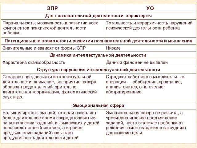 zpr-i-umstvennaya-otstalost-otlichiya-tablitsa