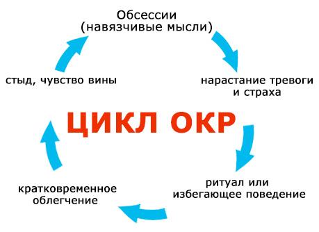 nevroz-navyazchivyh-sostoyanij-u-detej