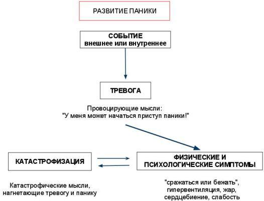 priznaki-panicheskoj-ataki