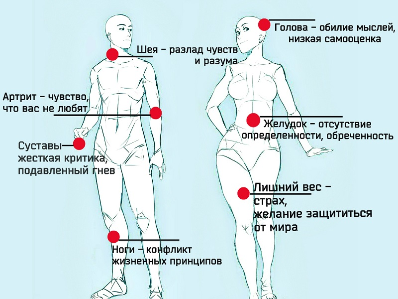 Психосоматика таблица заболеваний горла как лечить