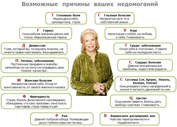 Таблица заболеваний (Луиза Хей)