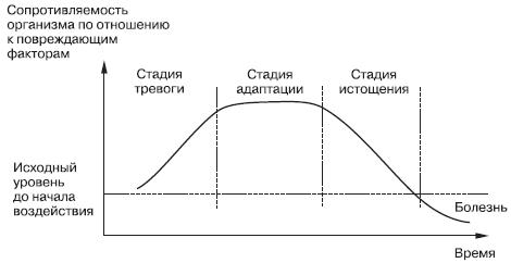 stadii-fazy-stressa